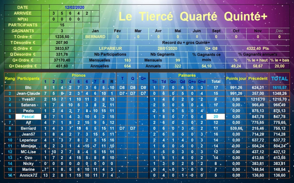 Résultats du Mercredi 12/02/2020 Tqq_d518