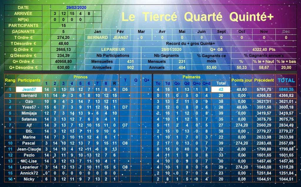 Résultats du 29/02/2020 - CLT FINAL FEVRIER Tqq_d535