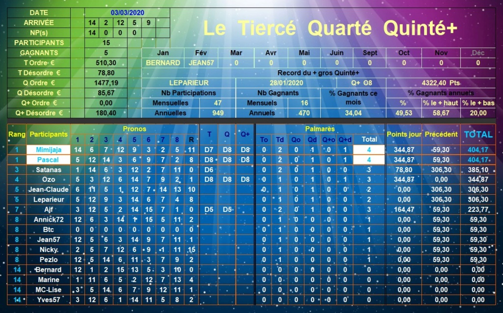 Résultats du Mardi 03/03/2020 Tqq_d538