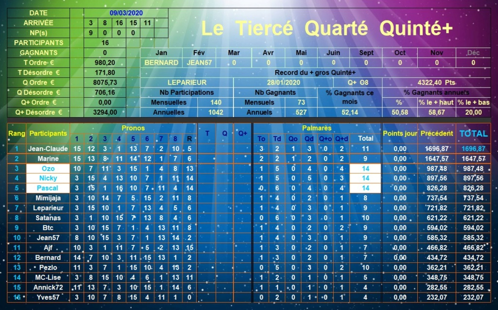 Résultats du Lundi 09/03/2020 Tqq_d545