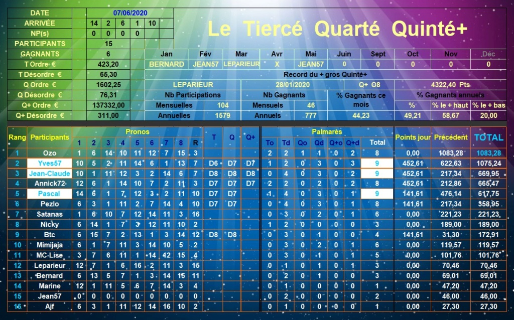 Résultats du Dimanche 07/06/2020 Tqq_d583
