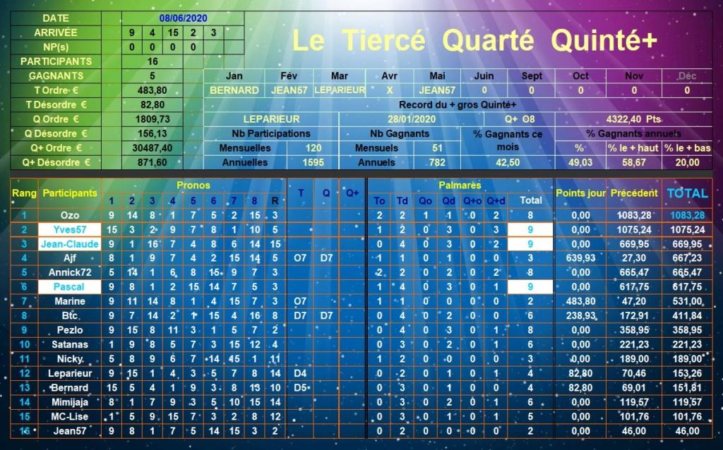 Résultats du Lundi 08/06/2020 Tqq_d584