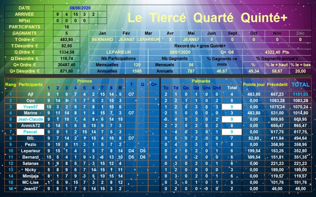 Résultats du Lundi 08/06/2020 Tqq_d585