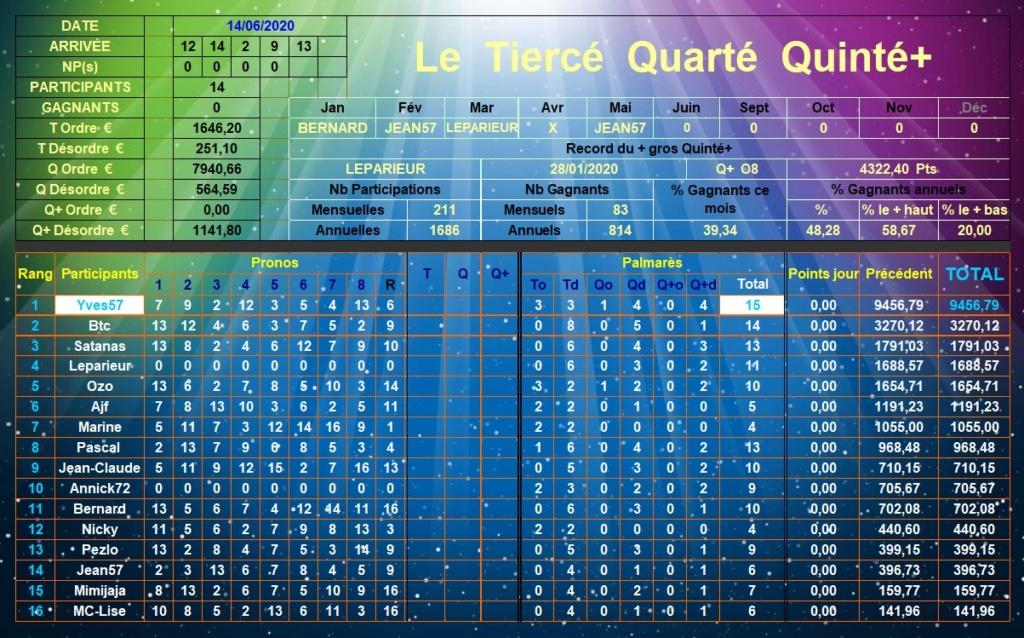 Résultats du Dimanche 14/06/2020 Tqq_d591