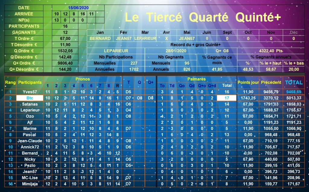 Résultats du Lundi 15/06/2020 Tqq_d592
