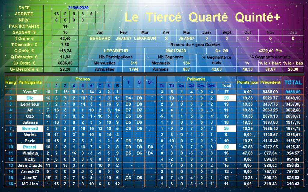 Résultats du Dimanche 21/06/2020 Tqq_d598