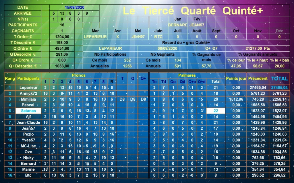 Résultats du Mardi 15/09/2020 Tqq_d622