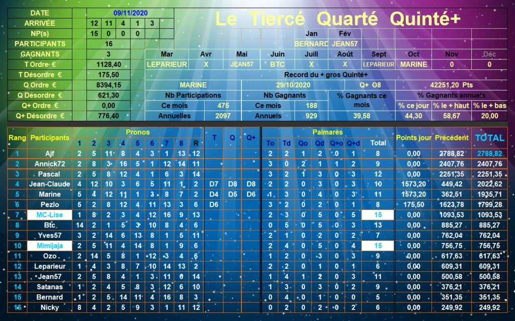 Résultats du Lundi 09/11/2020 Tqq_d680