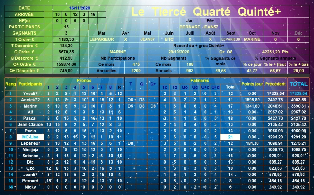 Résultats du Lundi 16/11/2020 Tqq_d687