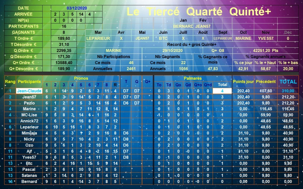 Résultats du Jeudi 03/12/2020 Tqq_d704