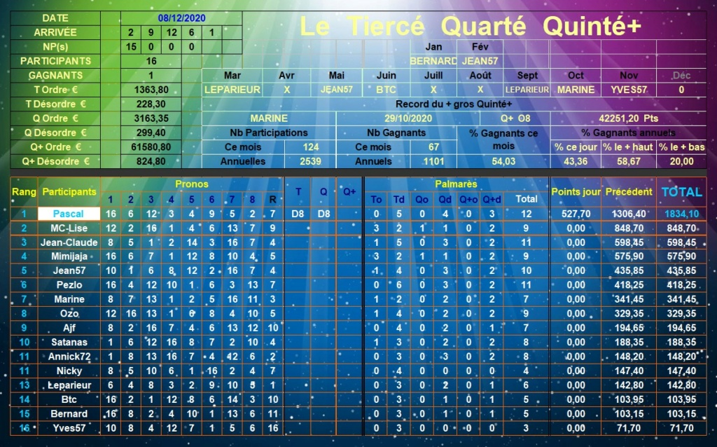 Résultats du Mardi 08/12/2020 Tqq_d709