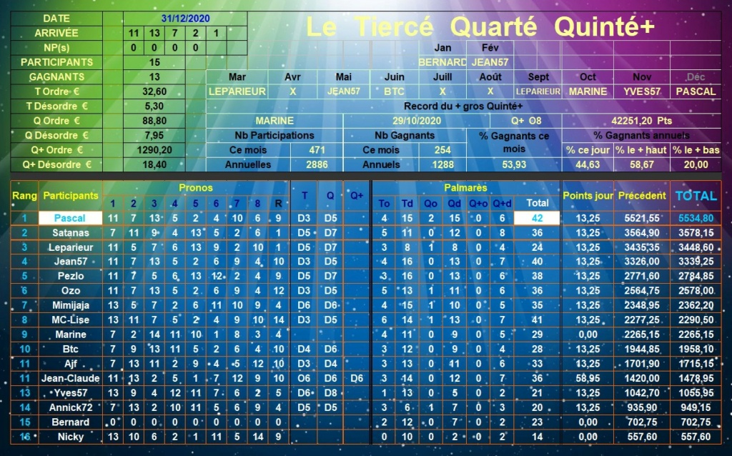 Résultats du 31/12/2020 - CLT FINAL DECEMBRE Tqq_d733