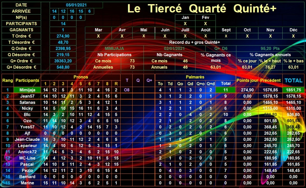 Résultats du Mardi 05/01/2021 Tqq_d739