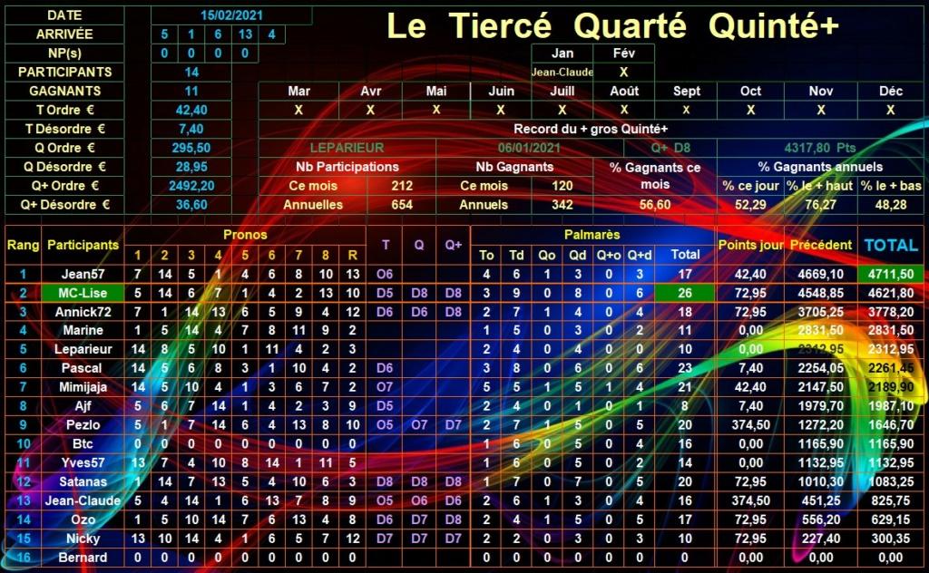 Résultats du Lundi 15/02/2021 Tqq_d782
