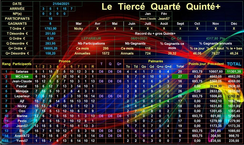 Résultats du Mercredi 21/04/2021 Tqq_d849