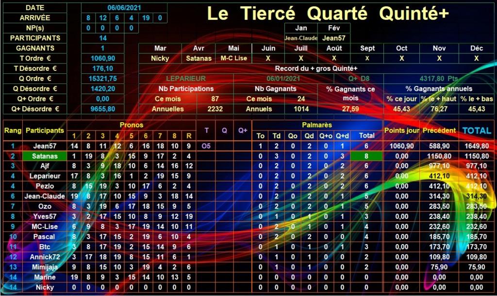 Résultats du Dimanche 06/06/2021 Tqq_d897