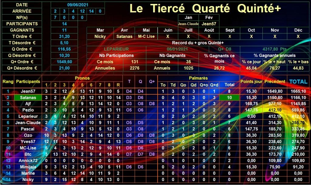 Résultats du Mercredi 09/06/2021 Tqq_d901