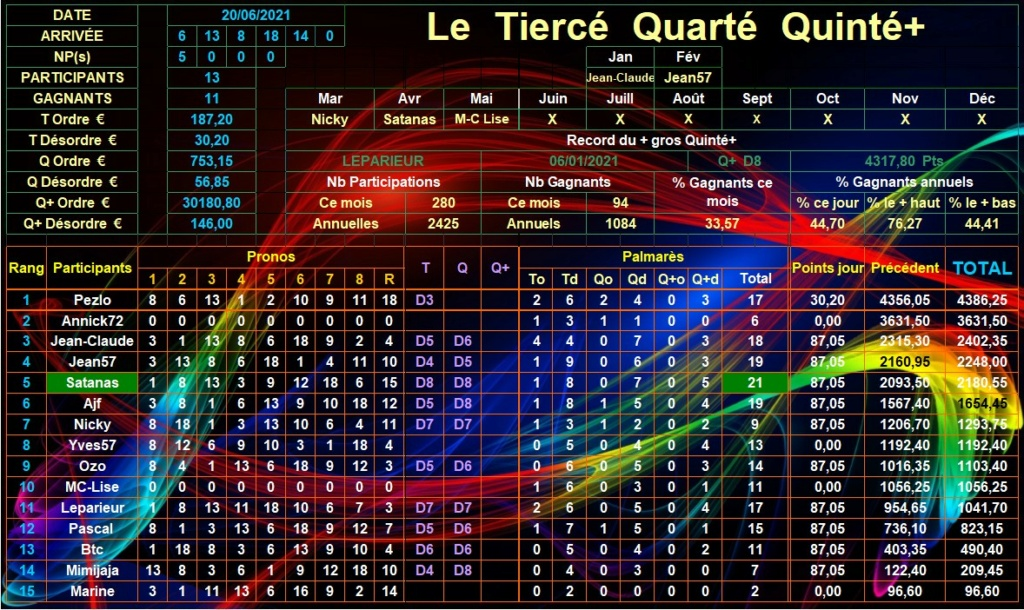 Résultats du Dimanche 20/06/2021 Tqq_d913
