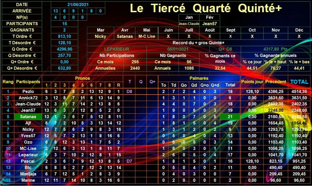 Résultats du Lundi 21/06/2021 Tqq_d914