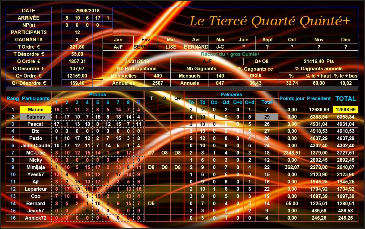 Résultats du Vendredi 29/06/2018 Tqq_du30