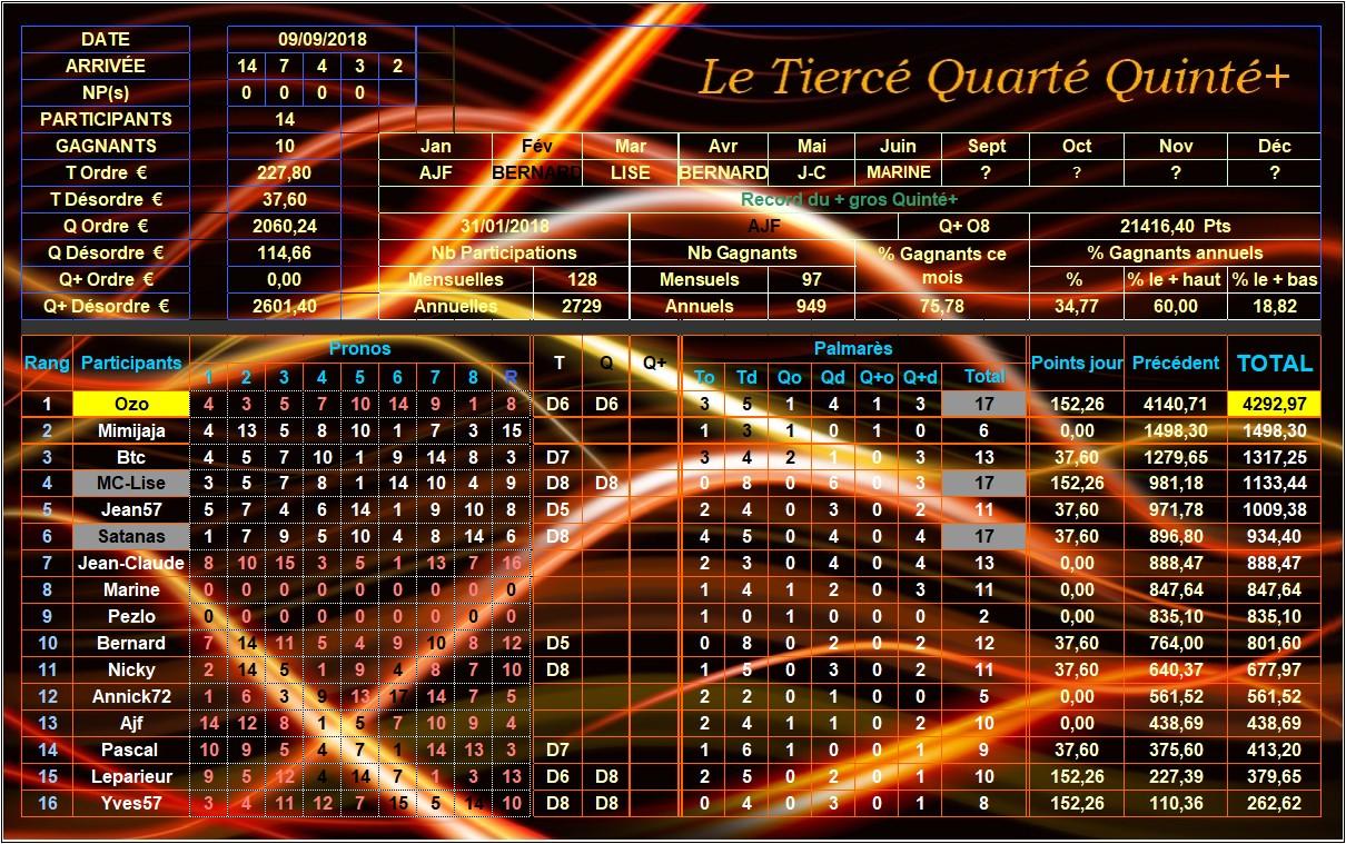 Résultats du Dimanche 09/09/2018 Tqq_du41