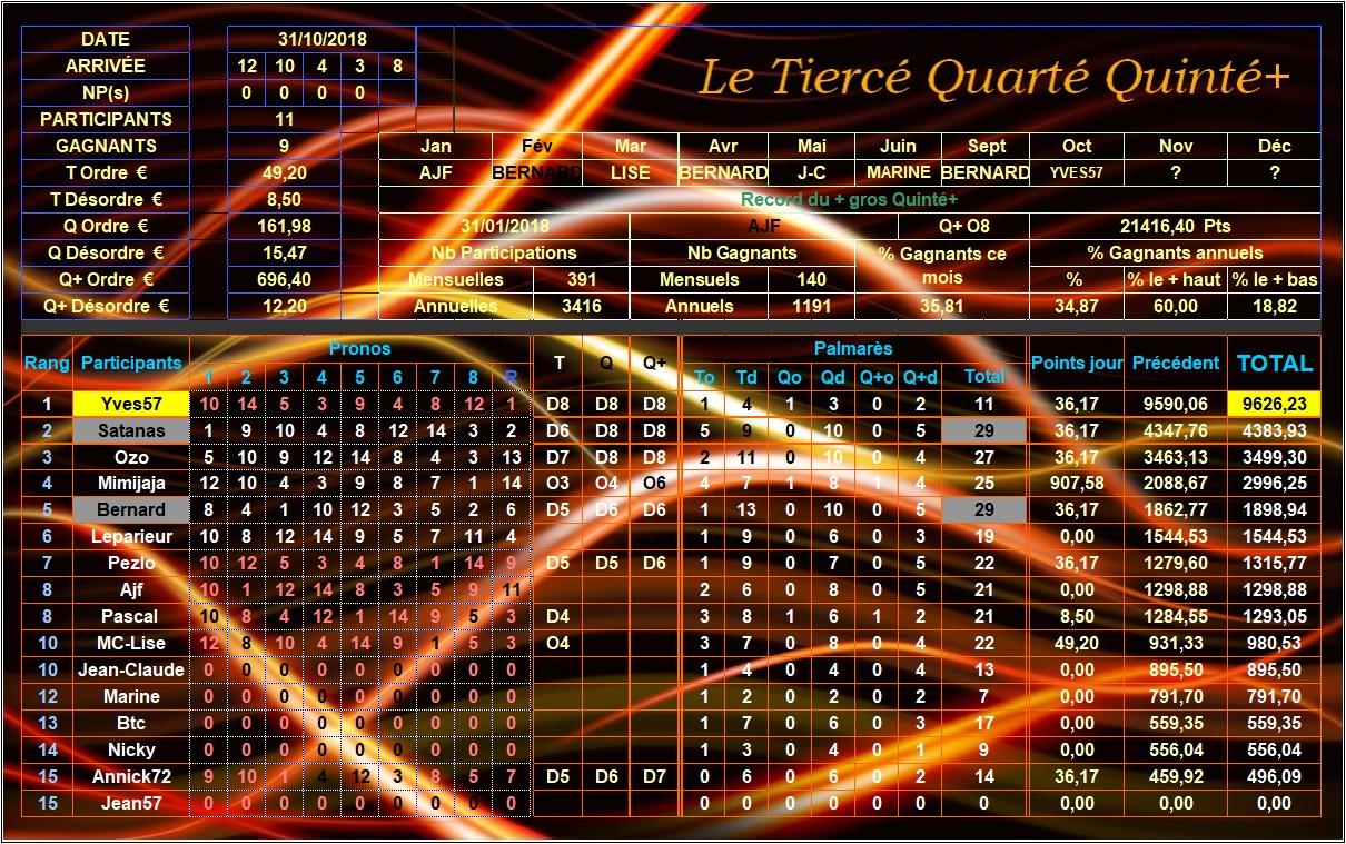 Résultats du 31/10/2018 - CLT FINAL OCTOBRE Tqq_du95