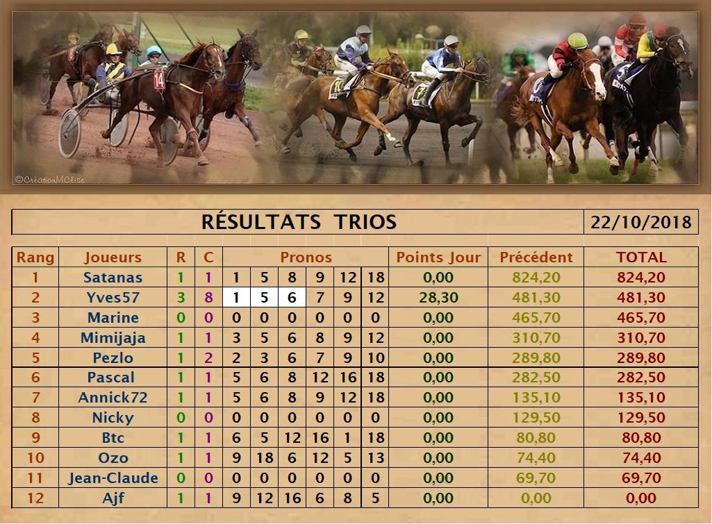 Résultats du Lundi 22/10/2018   Trio_d17