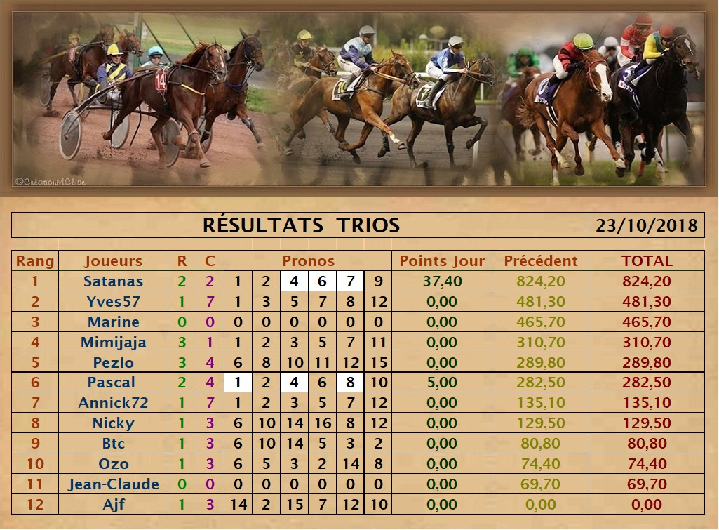 Résultats du Mardi 23/10/2018 Trio_d18
