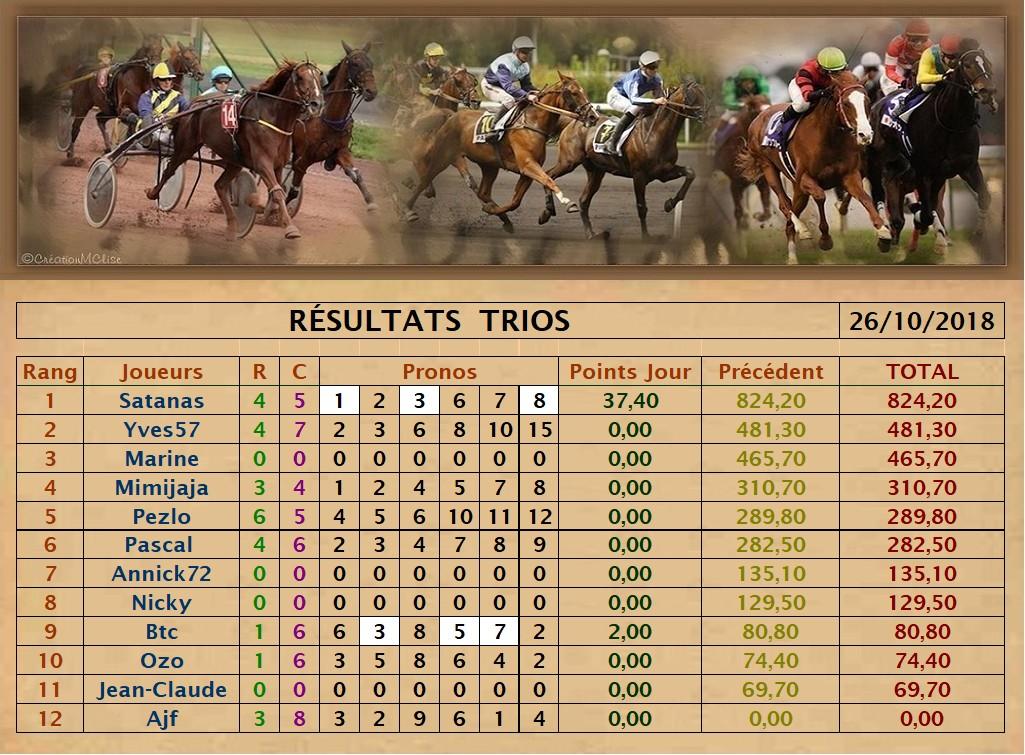Résultats du Vendredi 26/10/2018   Trio_d22