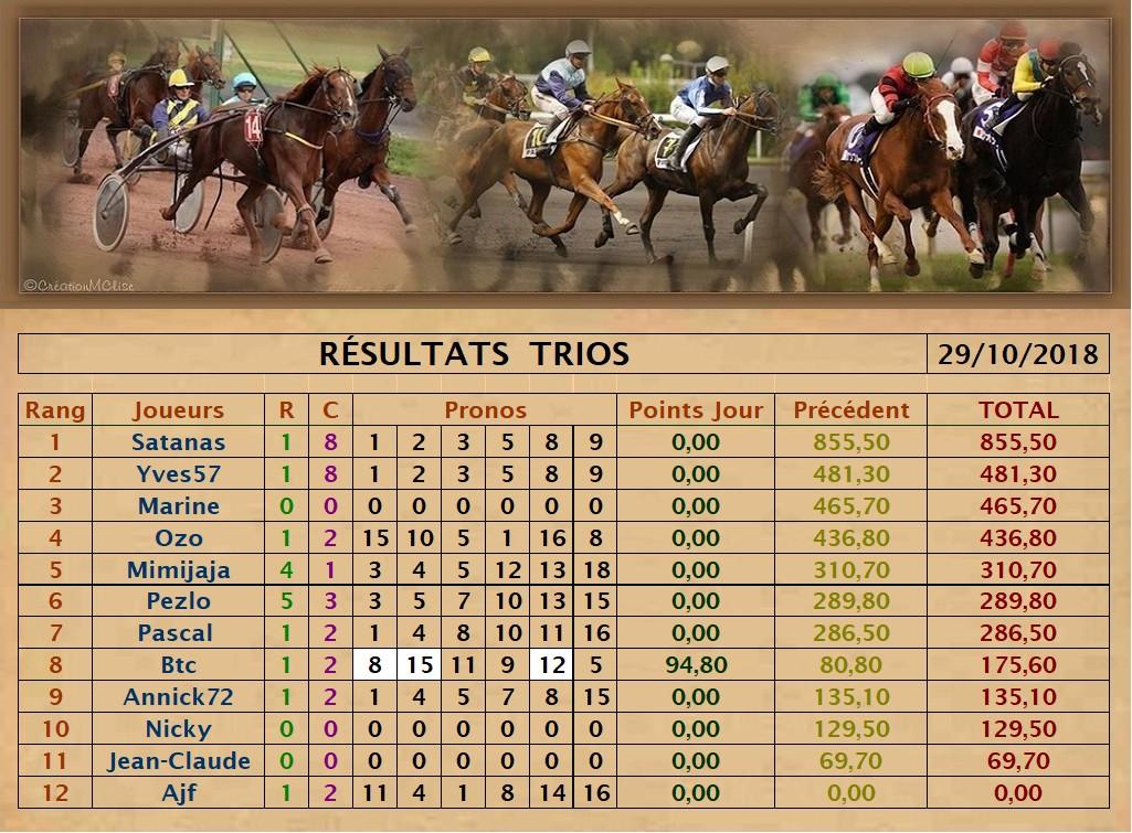 Résultats du Lundi 29/10/2018   Trio_d25