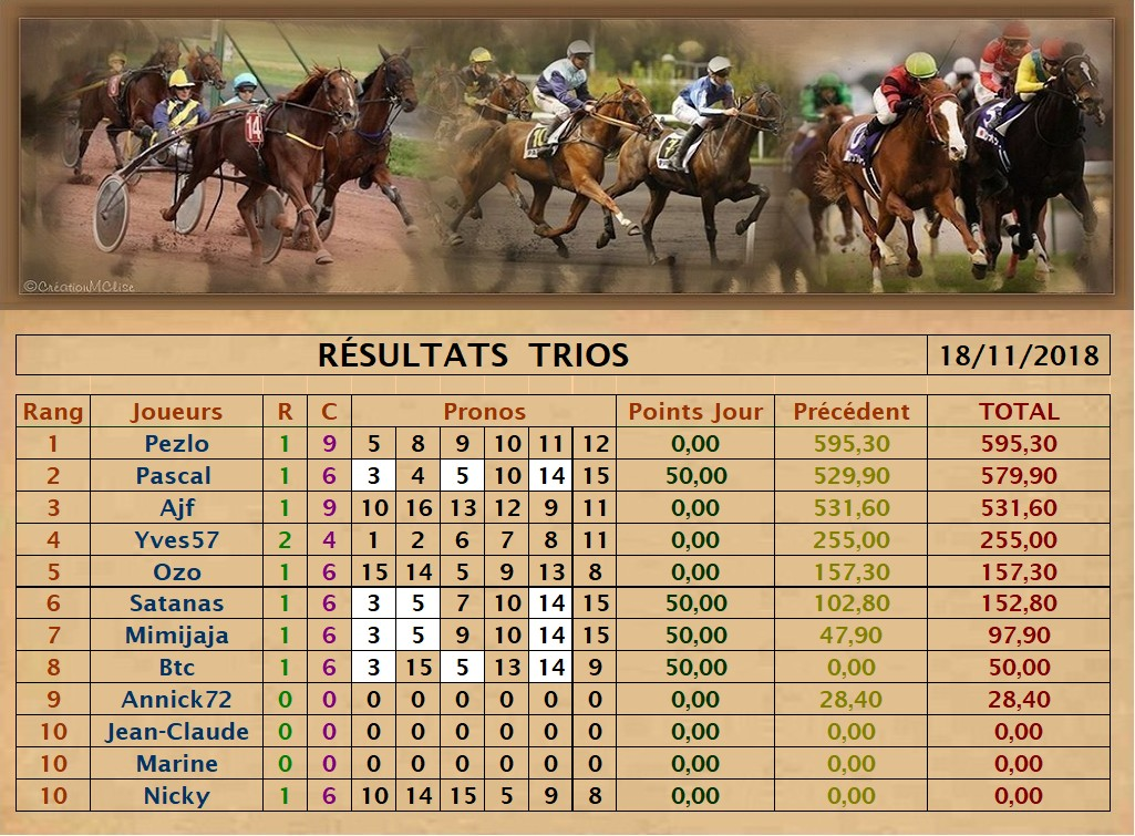 Résultats du Dimanche 18/11/2018 Trio_d46