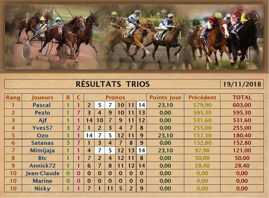 Résultats du Lundi 19/11/2018   Trio_d47