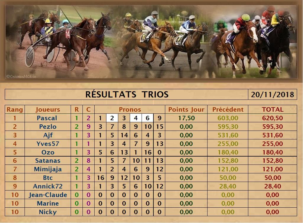 Résultats du Mardi 20/11/2018   Trio_d48