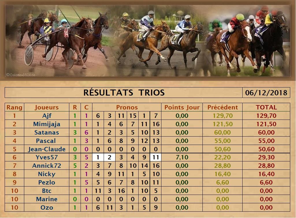 Résultats du Jeudi 06/12/2018   Trio_d56