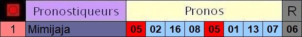 Résultats du Mercredi 21/07/2021 Y1_pro12