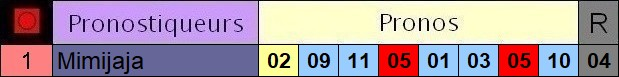 Résultats du Dimanche 25/07/2021 Y1_pro14