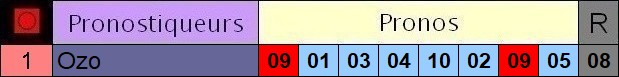 Résultats du Dimanche 01/08/2021 Y1_pro15