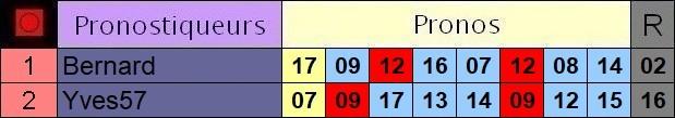 Résultats du Samedi 29/08/2020 Y2_pro10