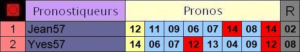 Résultats du Jeudi 12/08/2021 Y2_pro11