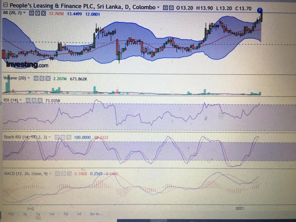 Peoples leasing technically positive  Target Price Rs 20   Plc10