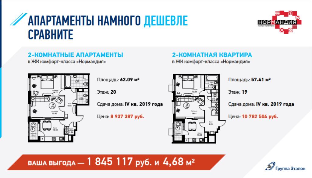 """Апартаменты в ЖК от """"Эталон"""" (в т.ч. в """"Нормандии""""): какие плюсы? 90410"""