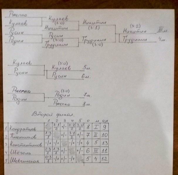 Воскресная Лига  14.07.2019 Vyahoj10