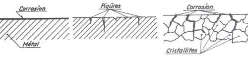 corrosion et humidité/oxygène Corros10