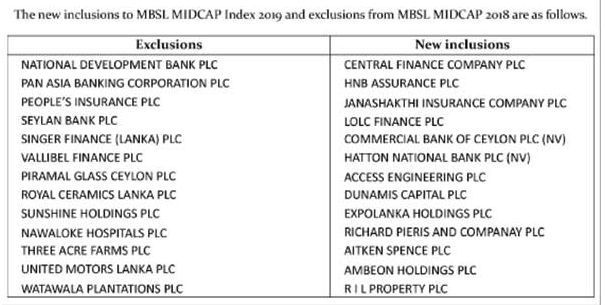 Thirteen new inclusions in MBSL MID CAP Index 2019 Captur12