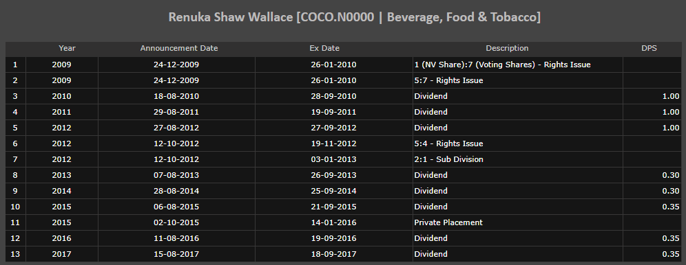 COCO renuka foods quarter performance Cocon10