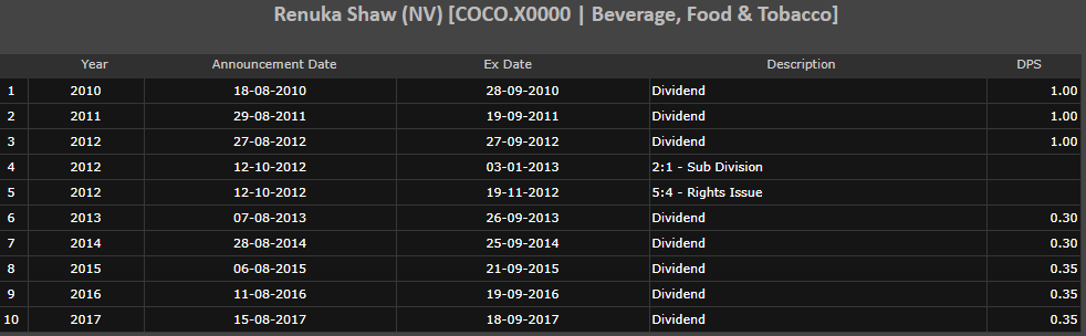 COCO renuka foods quarter performance Cocox10