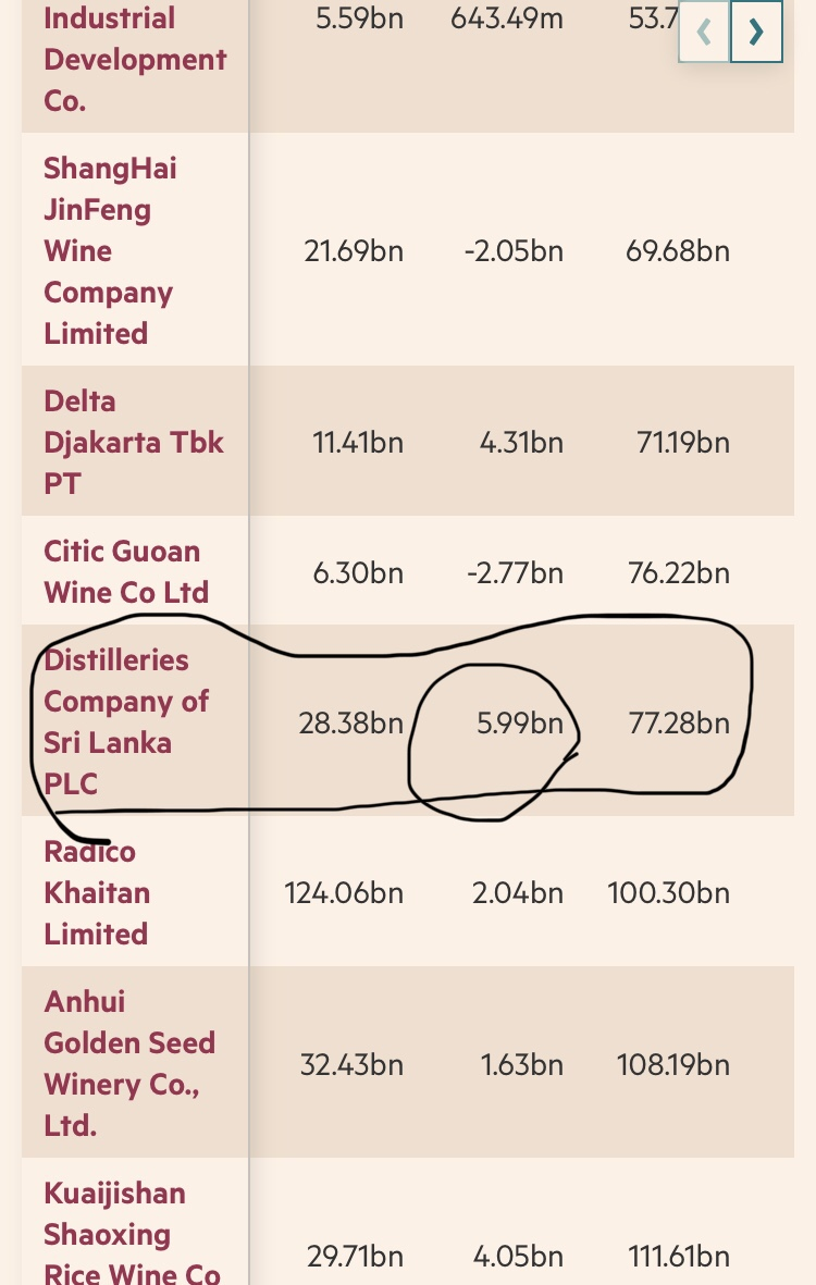 DISTILLERIES COMPANY OF SRI LANKA PLC (DIST.N0000) - Page 2 57353710