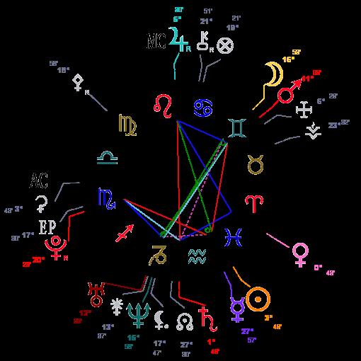 Etude d'un thème natal Astrot17
