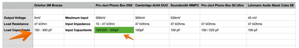 Dúvida para aquisição pre amp para células MM Pre-am10