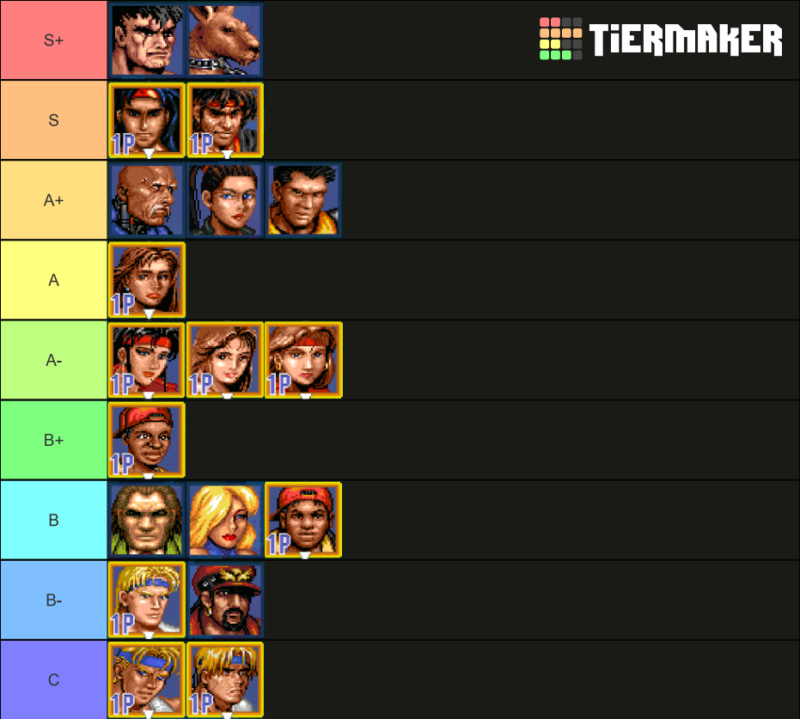 Discussion: Character Tier List for v5.2 Street10